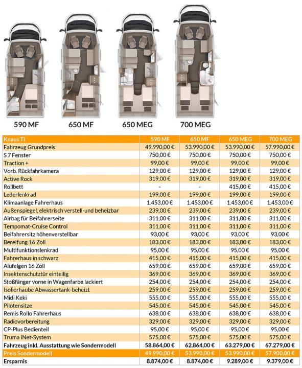 Tabelle und Querschnitte Knaus TI