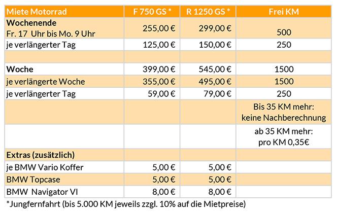 Mietpreise Motorrad
